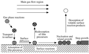 The introduction to the preparation process of fe3c nanomaterials by chemical vapor deposition
